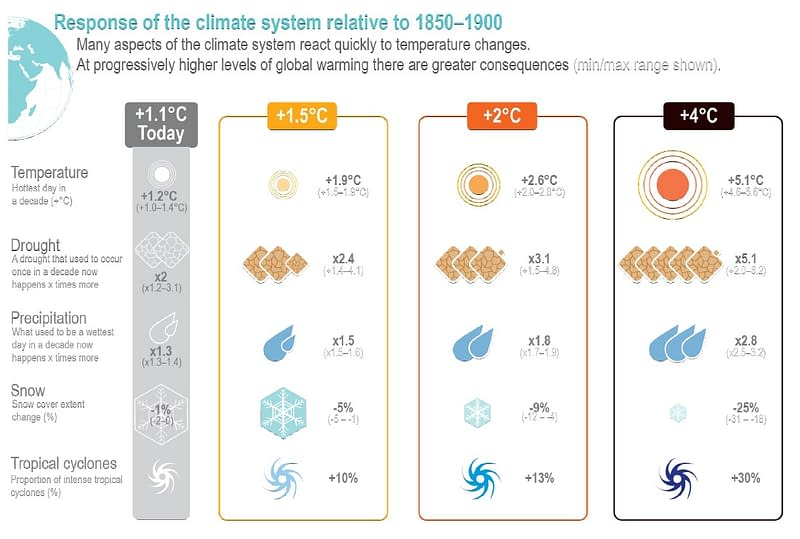 Climate change report image