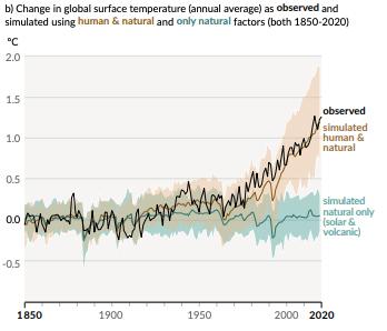 Global warming estimation graph